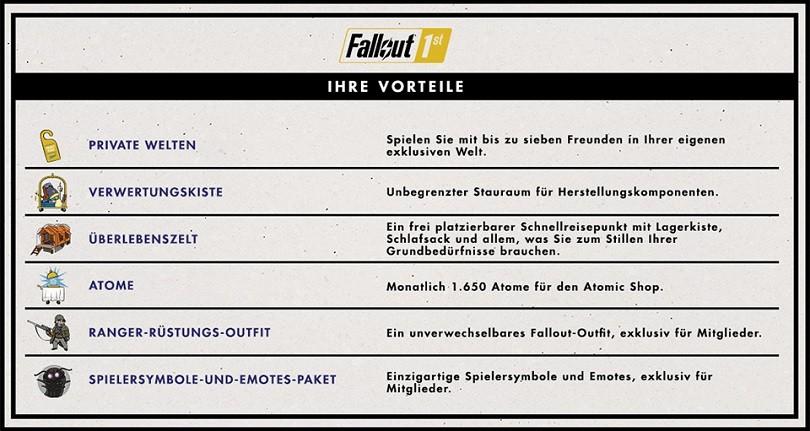 Fallout76_Fallout1st_DE_Benefits
